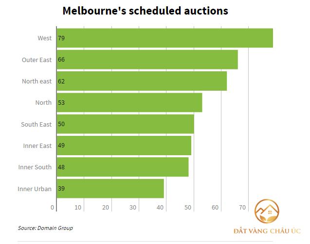 Melbourne bùng nổ đấu giá nhà cuối tháng 10/2017